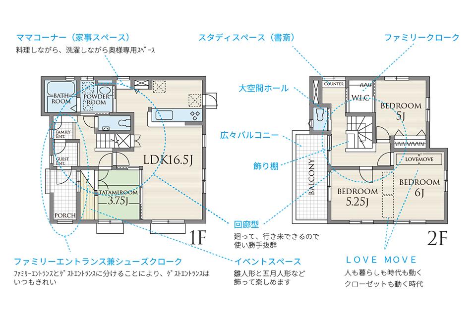 1階から2階へと階段を中心にした回遊性のある間取り。「家事ラクぐるぐる回遊動線」で行き止まりの無いストレスフリーな設計です。
